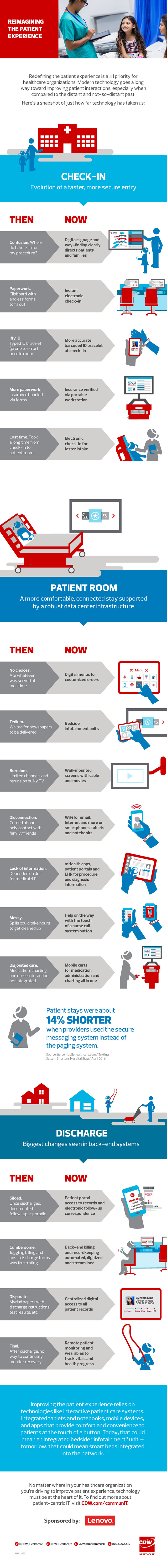 patient care technologies infographic