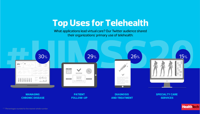 Top Uses for Telehealth