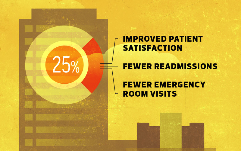 Improved patient satisfaction