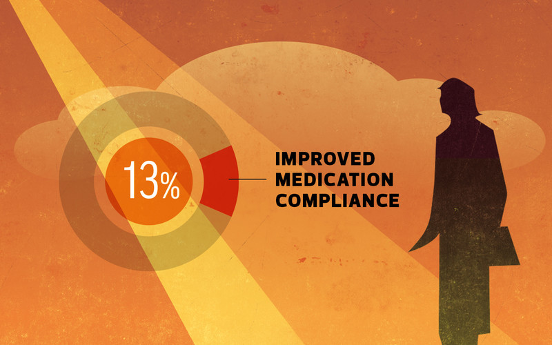 Improved medication compliance